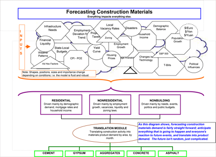 The David Chereb Group Forecasting Construction Materials
